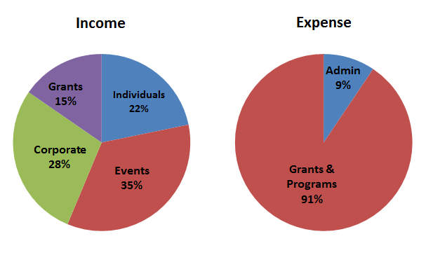 FY14 income-expense pie charts